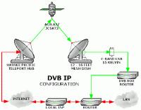 internet via parabola gratis